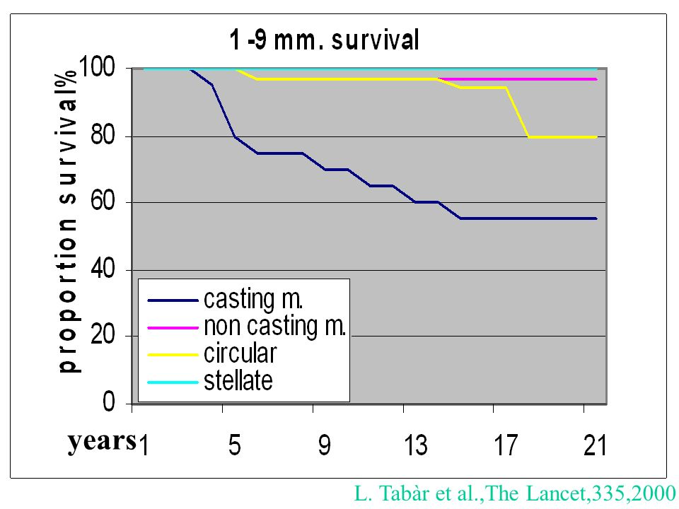years L. Tabàr et al.,The Lancet,335,2000