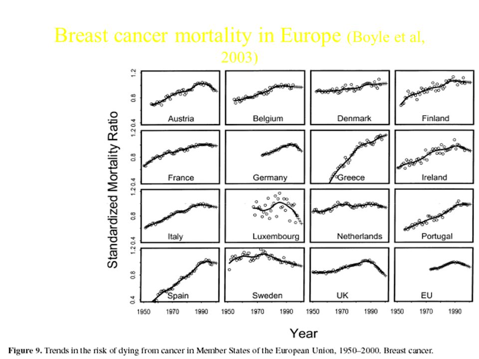 Breast cancer mortality in Europe (Boyle et al, 2003)