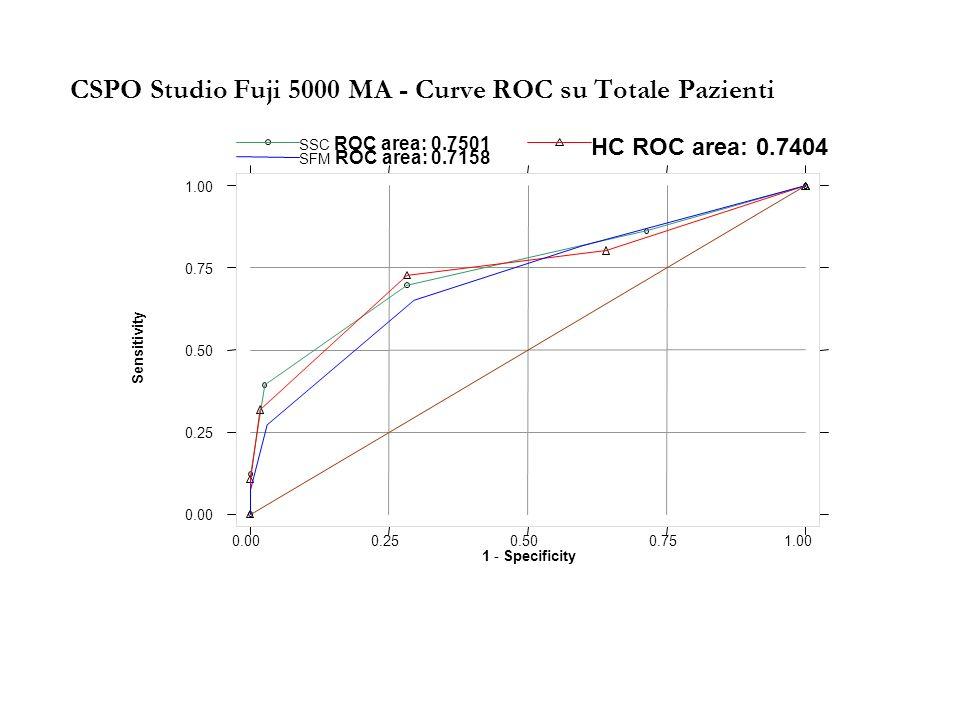 CSPO Studio Fuji 5000 MA - Curve ROC su Totale Pazienti