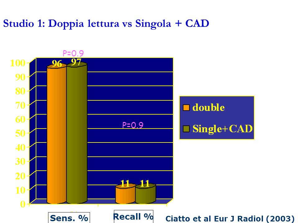 Studio 1: Doppia lettura vs Singola + CAD