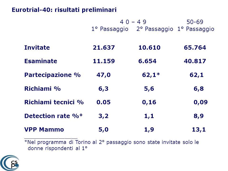 Eurotrial-40: risultati preliminari