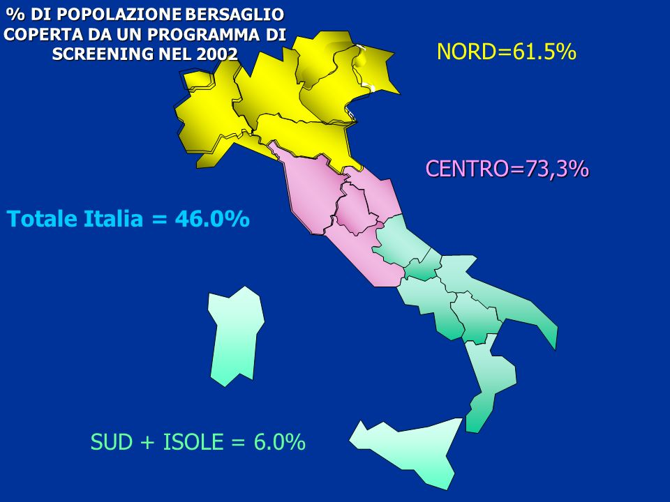 NORD=61.5% CENTRO=73,3% Totale Italia = 46.0% SUD + ISOLE = 6.0%