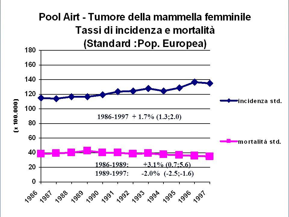 1986-1997 + 1.7% (1.3;2.0) 1986-1989: +3.1% (0.7;5.6) 1989-1997: -2.0% (-2.5;-1.6)