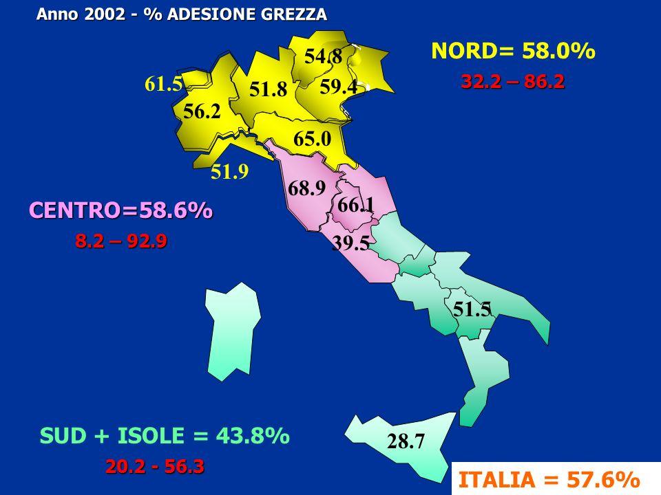 Anno 2002 - % ADESIONE GREZZA