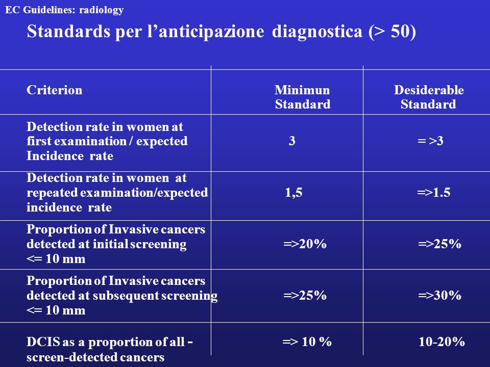 Standards per l'anticipazione diagnostica (> 50)