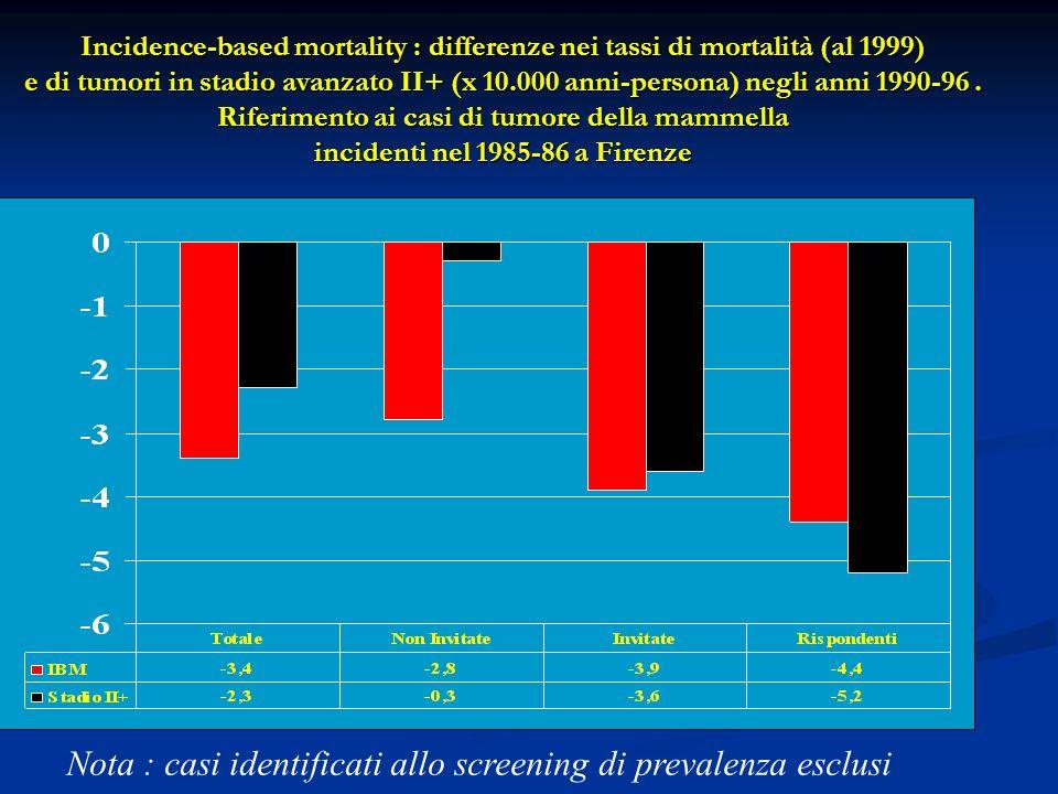 Nota : casi identificati allo screening di prevalenza esclusi