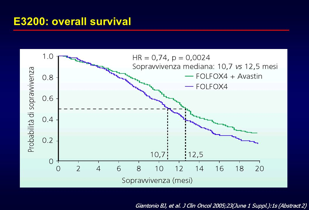 E3200: overall survival Giantonio BJ, et al. J Clin Oncol 2005;23(June 1 Suppl.):1s (Abstract 2)