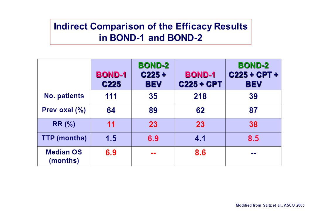 Indirect Comparison of the Efficacy Results