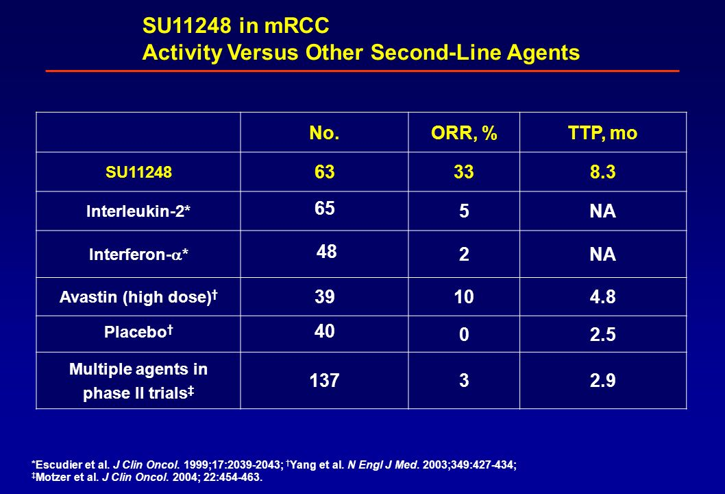 SU11248 in mRCC Activity Versus Other Second-Line Agents