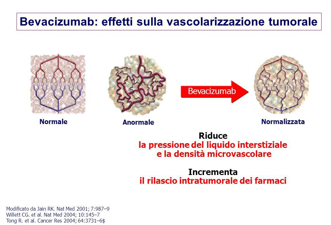 Bevacizumab: effetti sulla vascolarizzazione tumorale