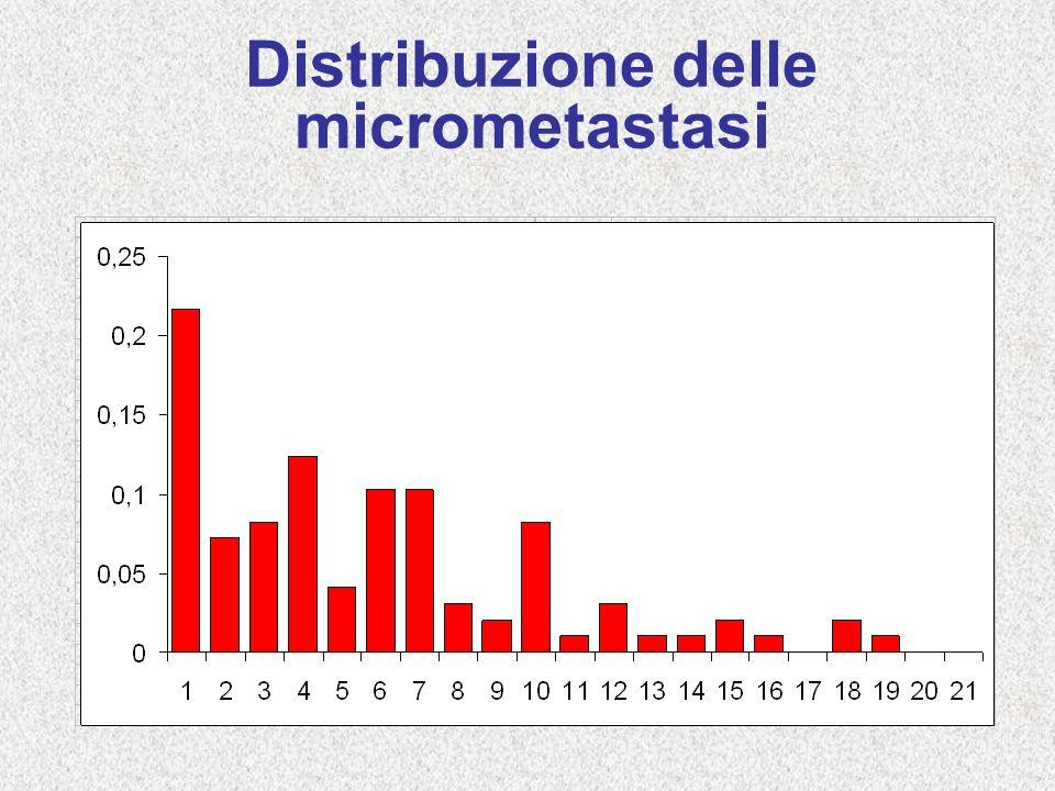 Distribuzione delle micrometastasi