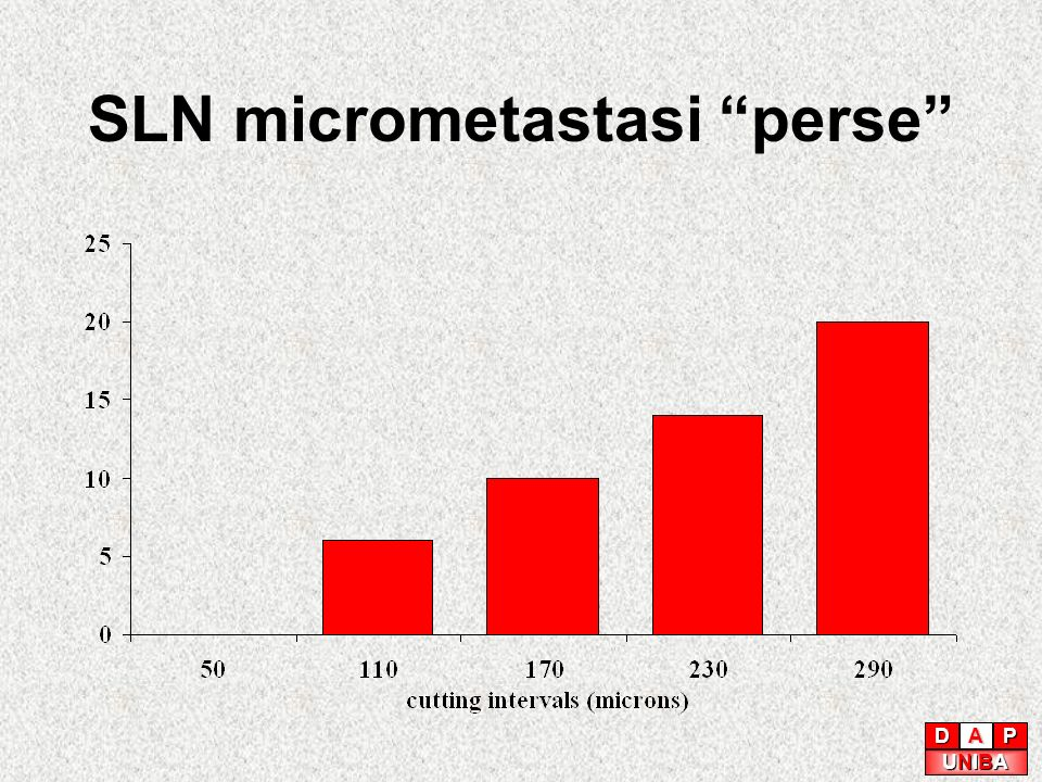 SLN micrometastasi perse