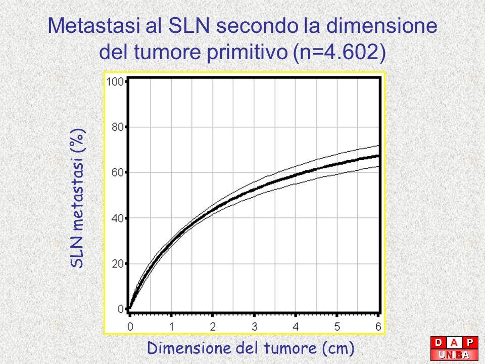 Metastasi al SLN secondo la dimensione del tumore primitivo (n=4.602)