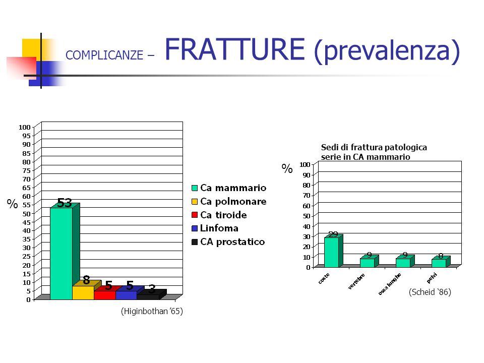 COMPLICANZE – FRATTURE (prevalenza)