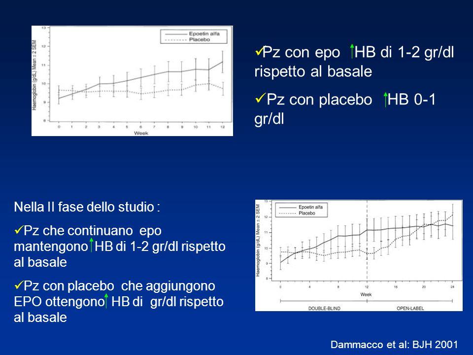 Pz con epo HB di 1-2 gr/dl rispetto al basale