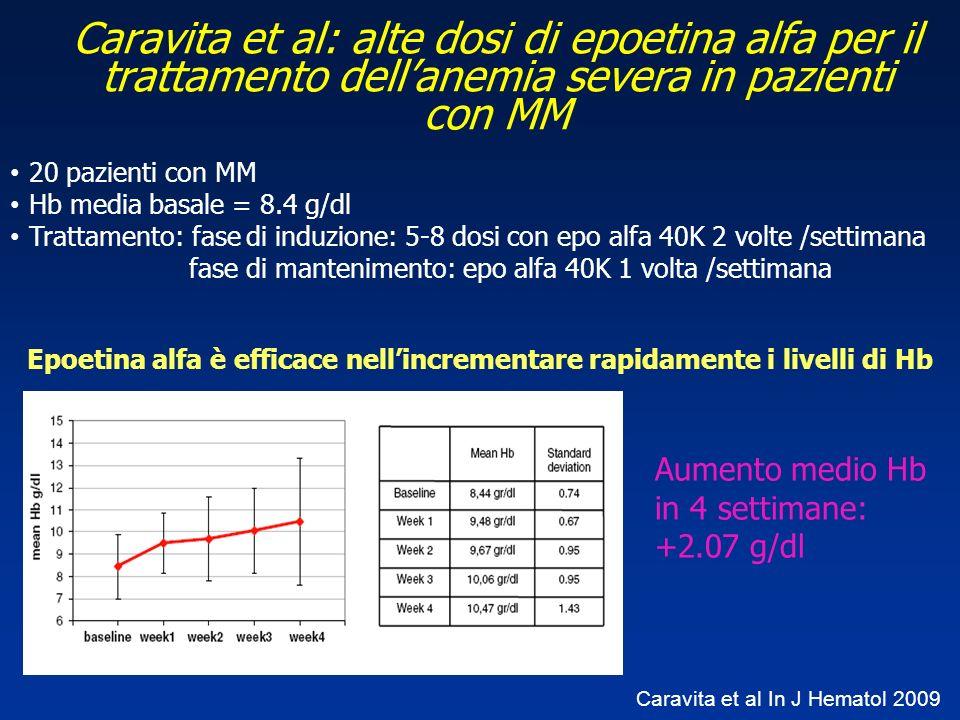 Epoetina alfa è efficace nell'incrementare rapidamente i livelli di Hb