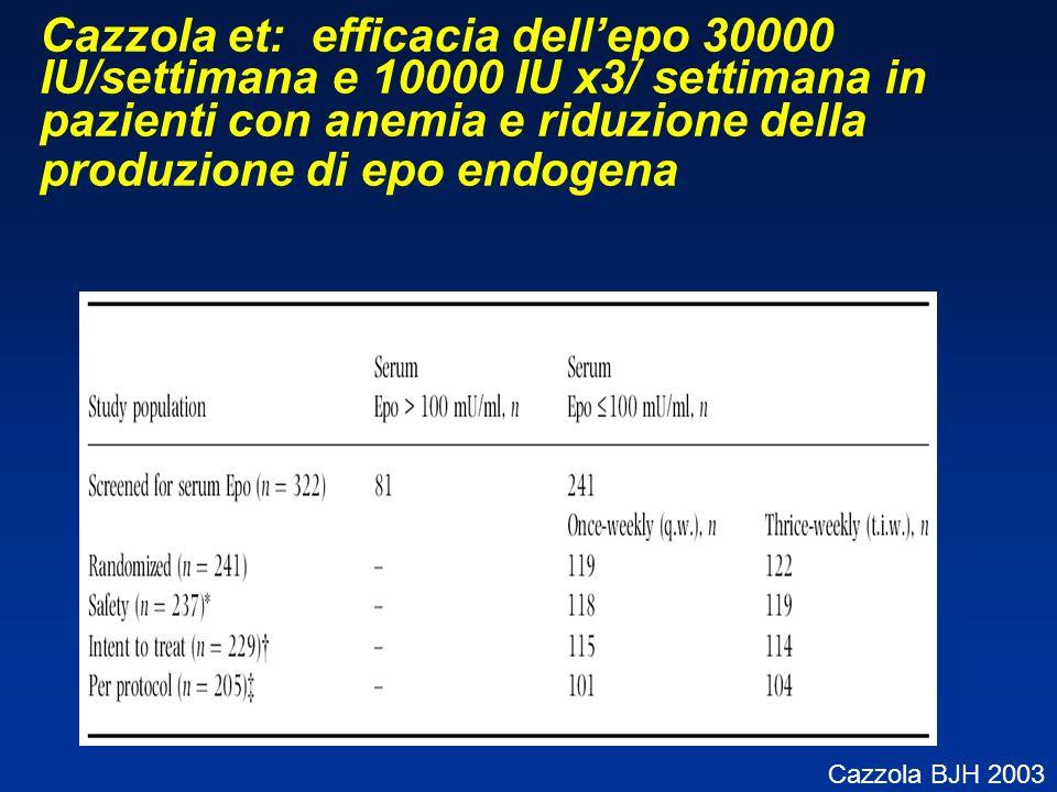 Cazzola et: efficacia dell'epo 30000 IU/settimana e 10000 IU x3/ settimana in pazienti con anemia e riduzione della produzione di epo endogena
