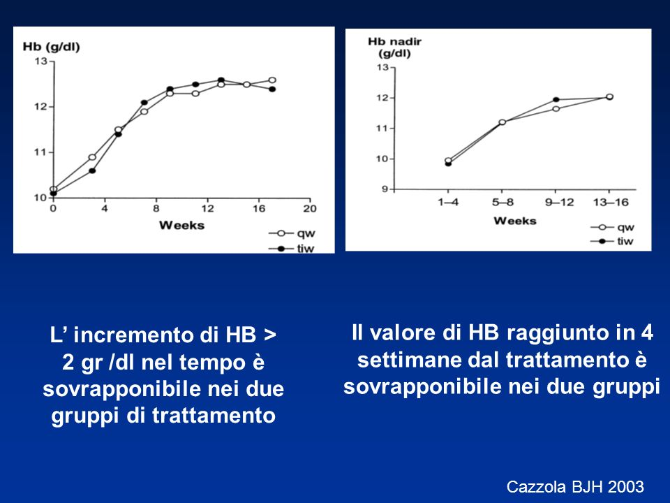 L' incremento di HB > 2 gr /dl nel tempo è sovrapponibile nei due gruppi di trattamento