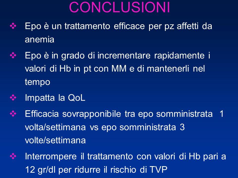 CONCLUSIONI Epo è un trattamento efficace per pz affetti da anemia