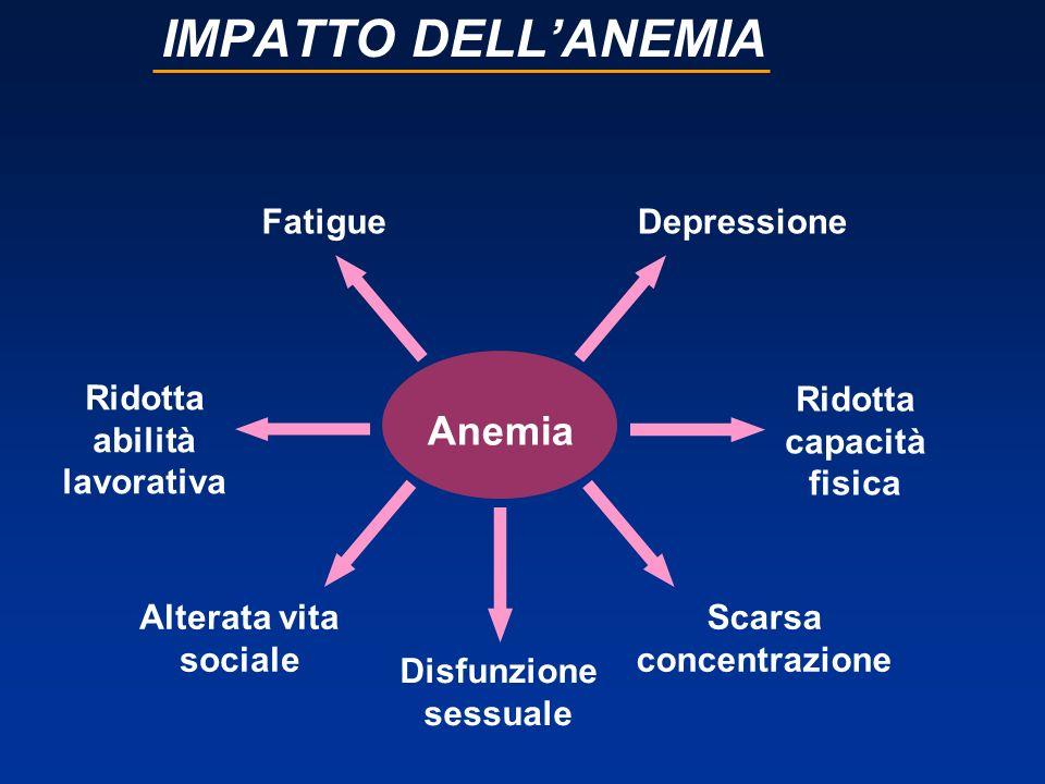 IMPATTO DELL'ANEMIA Anemia Fatigue Depressione