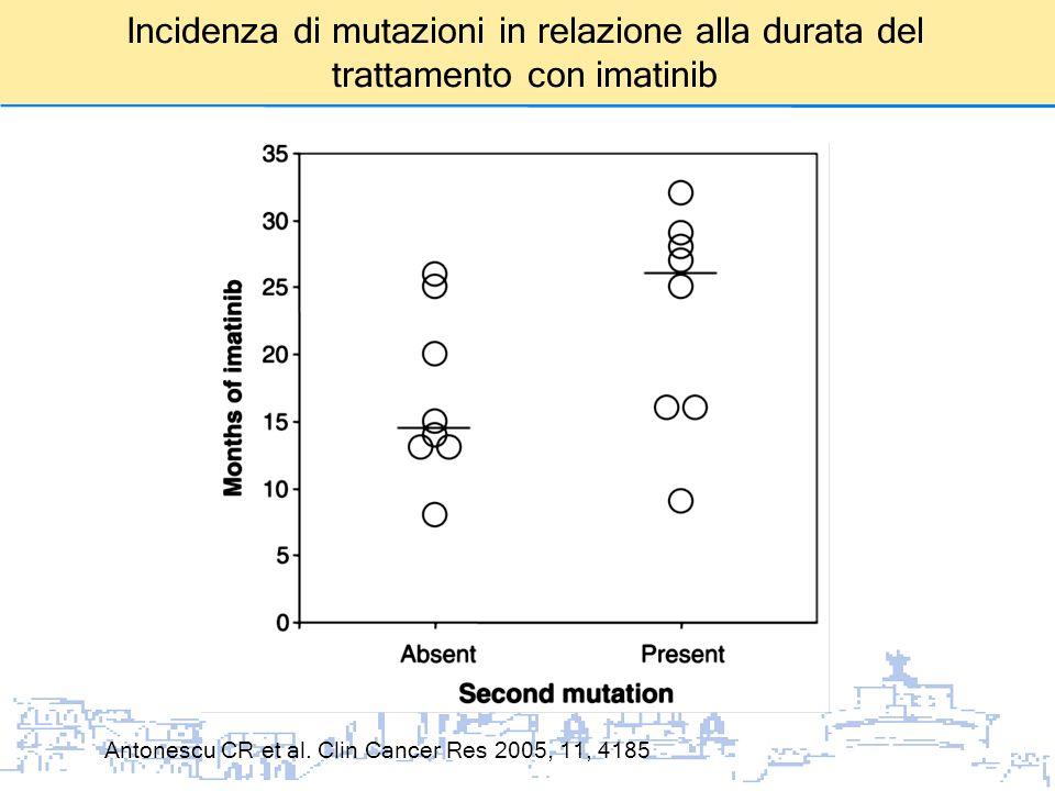Incidenza di mutazioni in relazione alla durata del trattamento con imatinib
