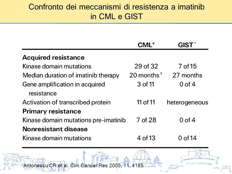 Confronto dei meccanismi di resistenza a imatinib in CML e GIST