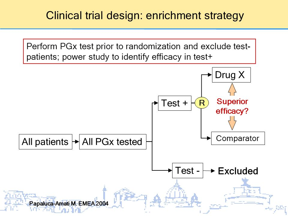 Clinical trial design: enrichment strategy