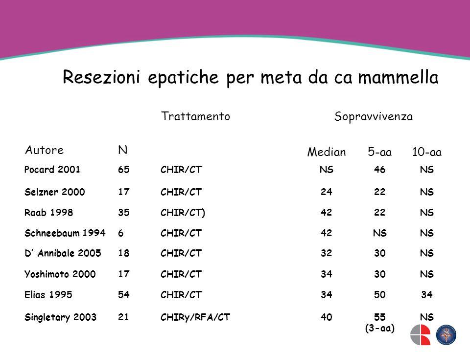 Resezioni epatiche per meta da ca mammella