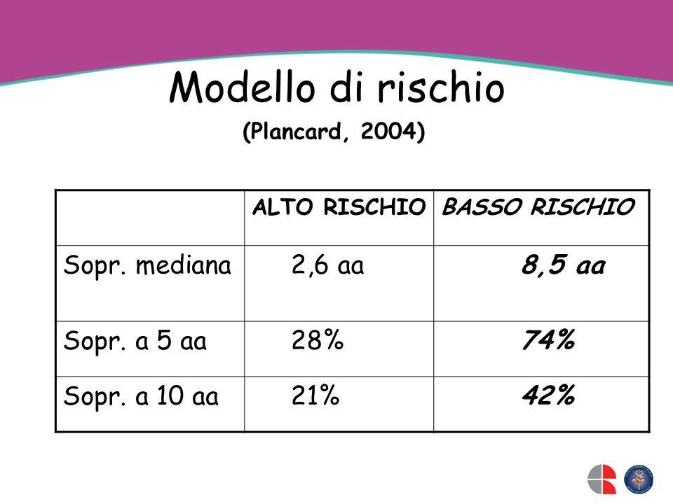 Modello di rischio Sopr. mediana 2,6 aa 8,5 aa Sopr. a 5 aa 28% 74%