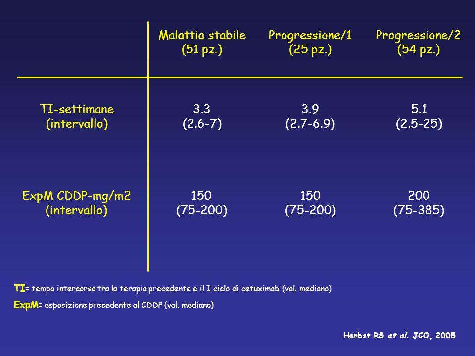 TI-settimane (intervallo) 3.3 (2.6-7) 3.9 (2.7-6.9) 5.1 (2.5-25)