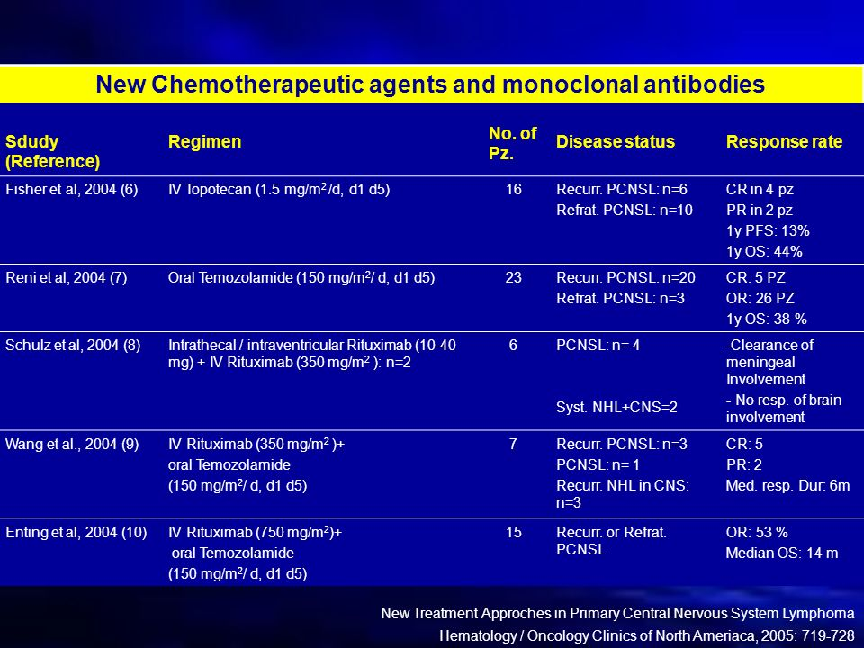 New Chemotherapeutic agents and monoclonal antibodies
