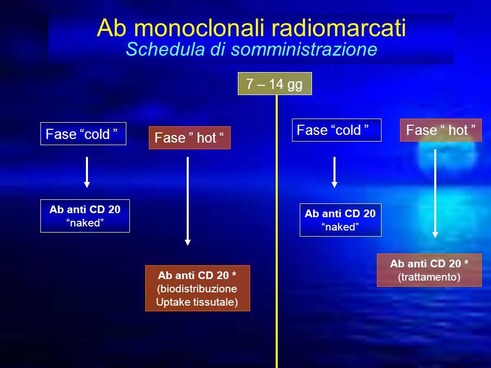 Ab monoclonali radiomarcati Schedula di somministrazione