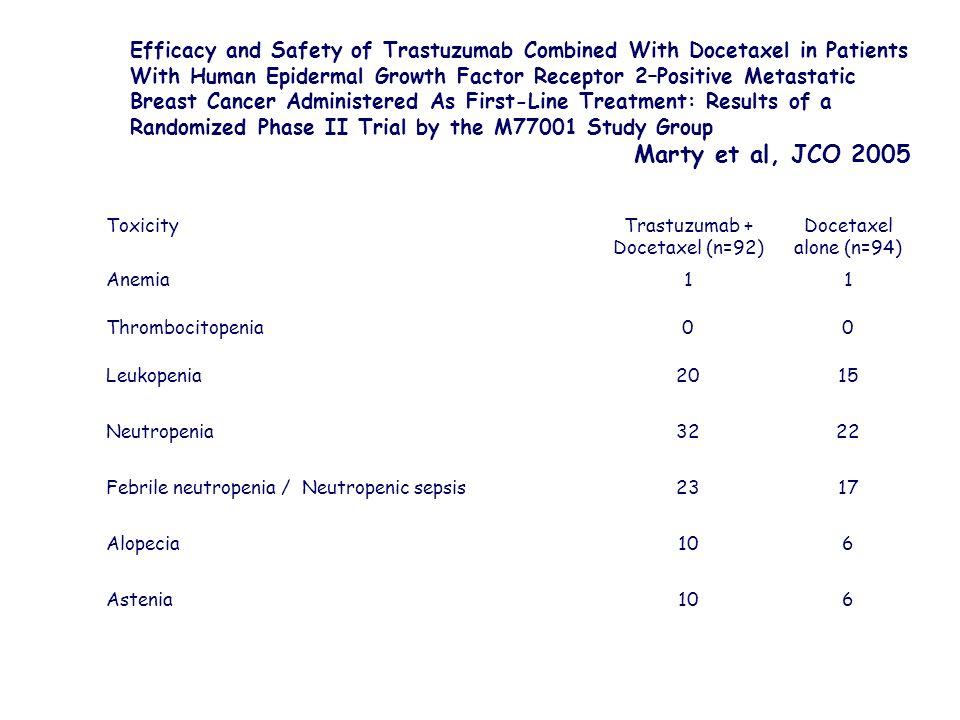 Trastuzumab + Docetaxel (n=92)