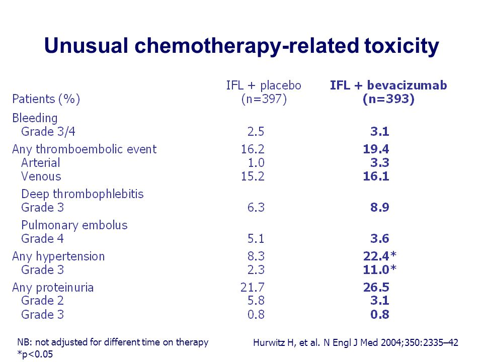 Unusual chemotherapy-related toxicity