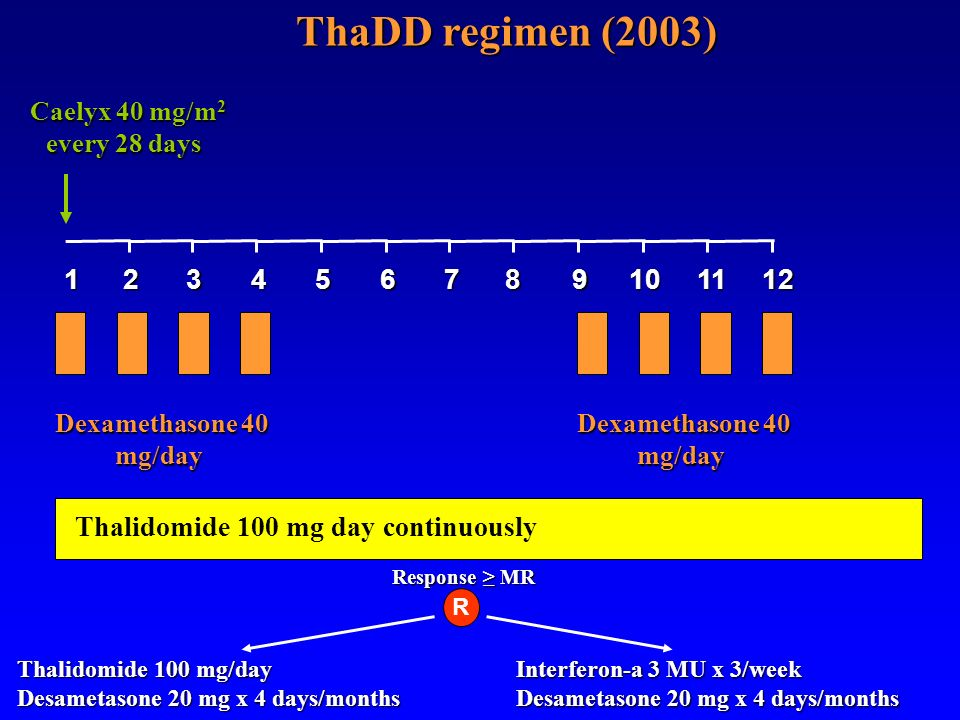 ThaDD regimen (2003) Caelyx 40 mg/m2 every 28 days. 1. 2. 3. 4. 5. 6. 7. 8. 9. 10. 11. 12.