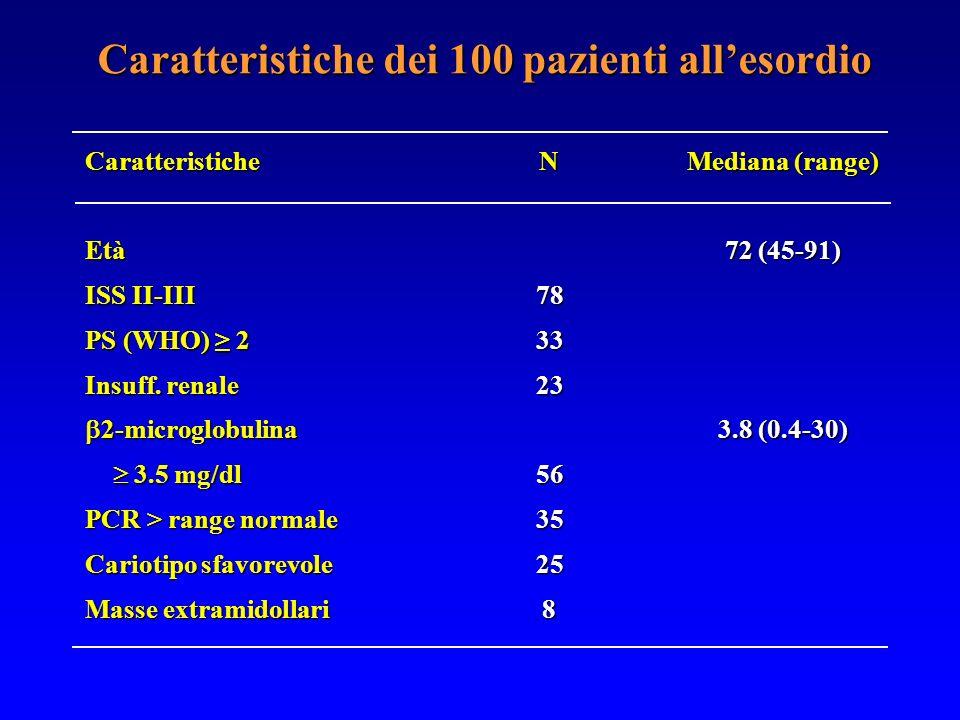 Caratteristiche dei 100 pazienti all'esordio