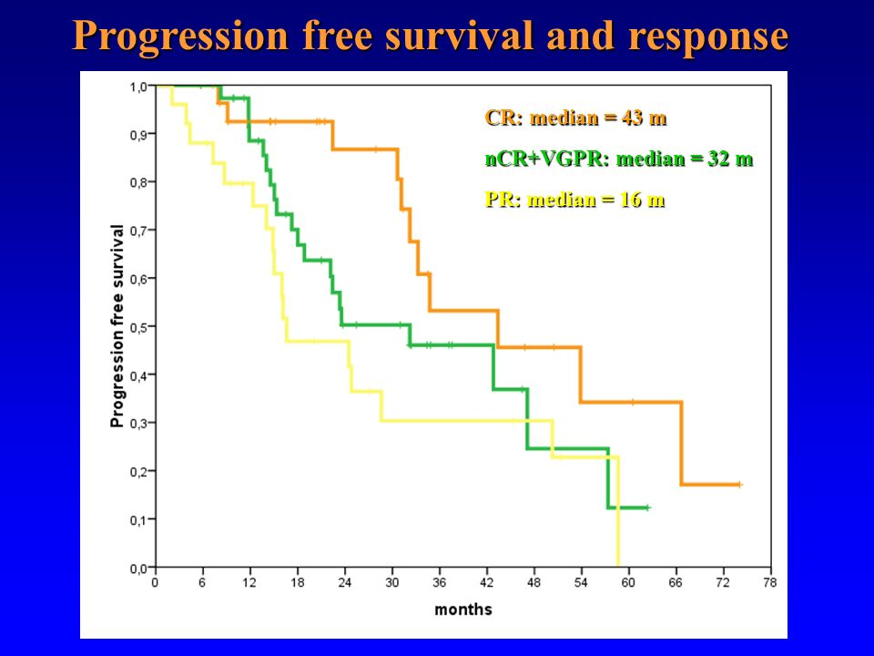 Progression free survival and response