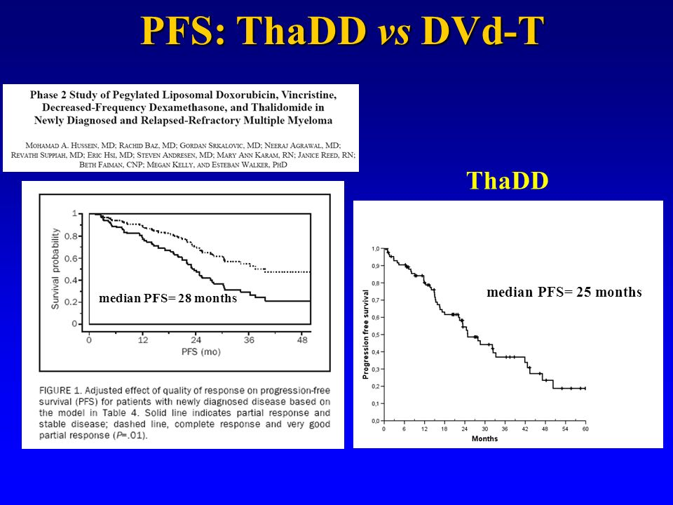 PFS: ThaDD vs DVd-T ThaDD median PFS= 25 months median PFS= 28 months
