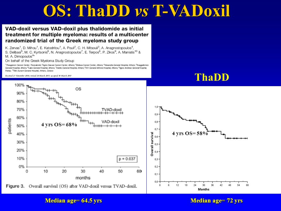 OS: ThaDD vs T-VADoxil ThaDD Median age= 64.5 yrs Median age= 72 yrs