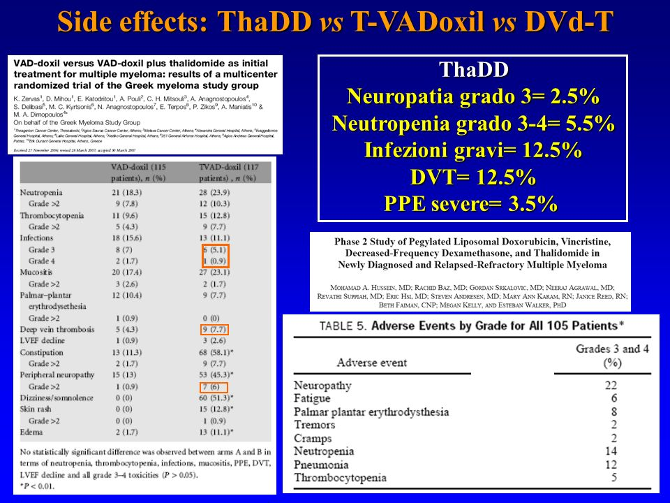 Side effects: ThaDD vs T-VADoxil vs DVd-T