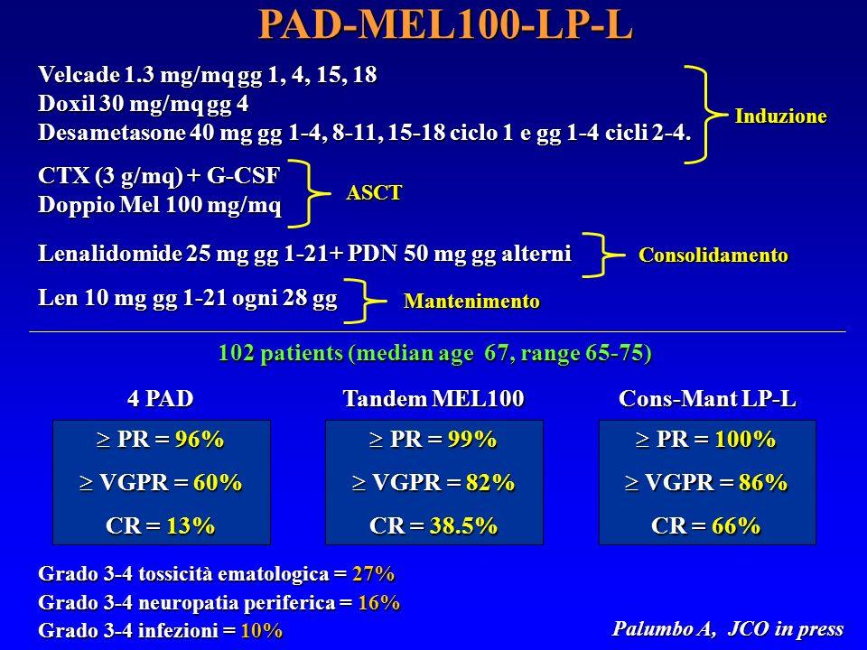PAD-MEL100-LP-L Velcade 1.3 mg/mq gg 1, 4, 15, 18 Doxil 30 mg/mq gg 4