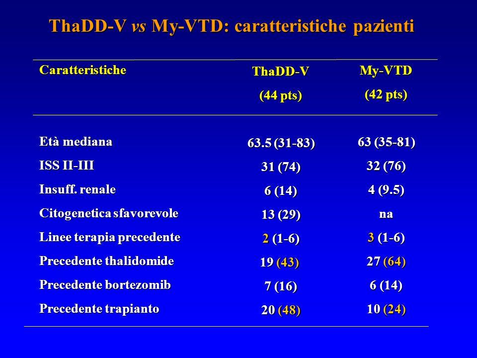 ThaDD-V vs My-VTD: caratteristiche pazienti