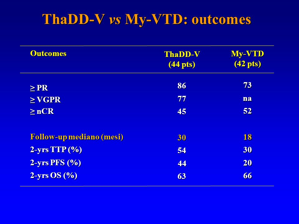 ThaDD-V vs My-VTD: outcomes