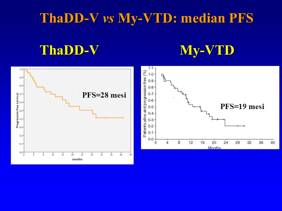 ThaDD-V vs My-VTD: median PFS
