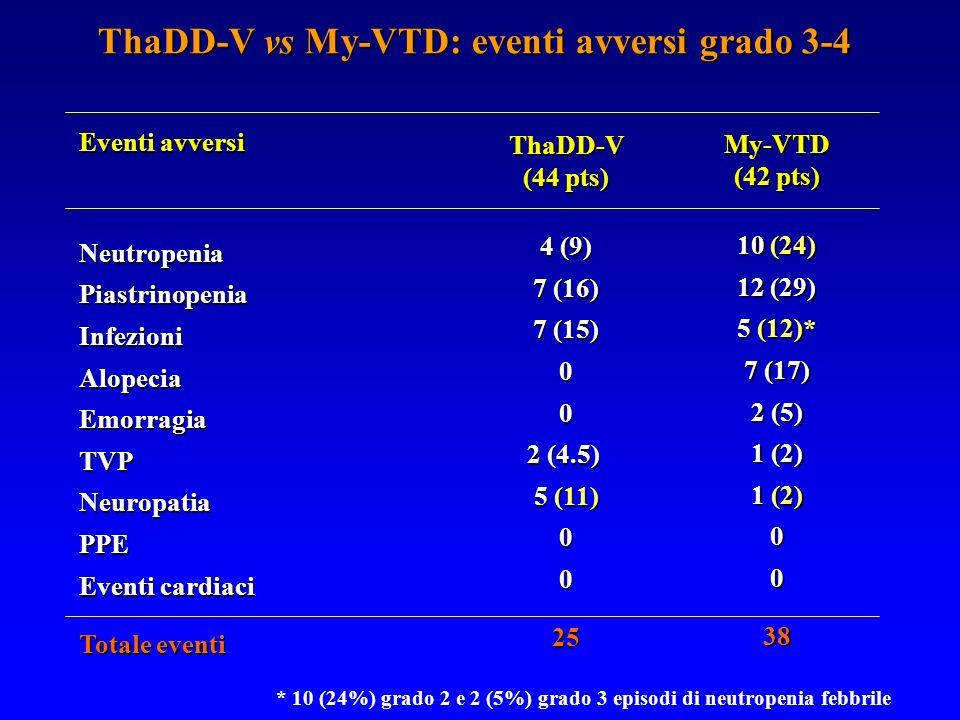 ThaDD-V vs My-VTD: eventi avversi grado 3-4