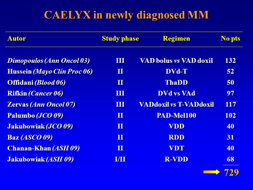 CAELYX in newly diagnosed MM VADdoxil vs T-VADdoxil