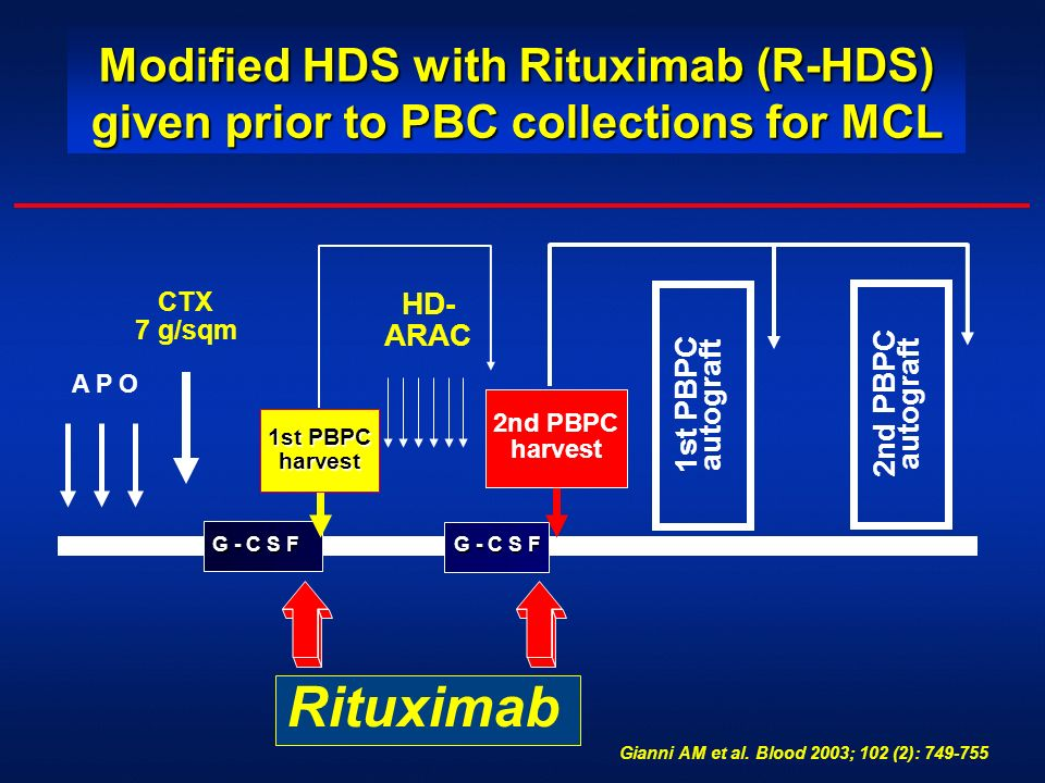 Modified HDS with Rituximab (R-HDS) given prior to PBC collections for MCL