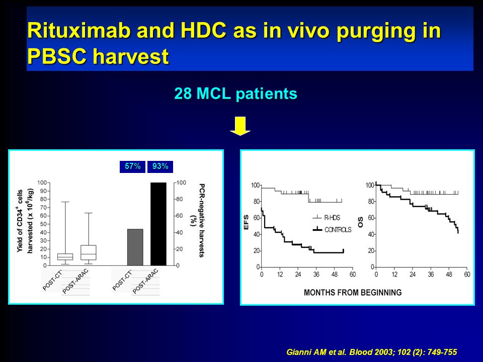 Rituximab and HDC as in vivo purging in PBSC harvest