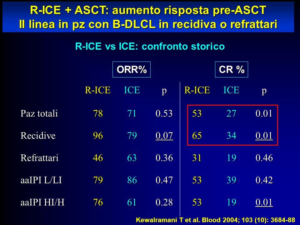 R-ICE + ASCT: aumento risposta pre-ASCT II linea in pz con B-DLCL in recidiva o refrattari