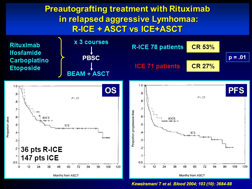Preautografting treatment with Rituximab in relapsed aggressive Lymhomaa: R-ICE + ASCT vs ICE+ASCT